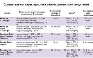 Магне В6 в ампулах и таблетках: инструкция по применению, состав, показания и противопоказания