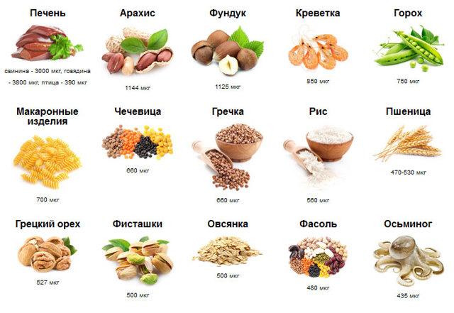 Какие витамины и минералы нужны для щитовидной железы?