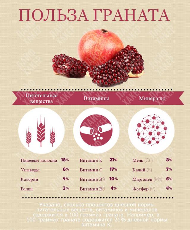 Какие витамины содержатся в гранате?