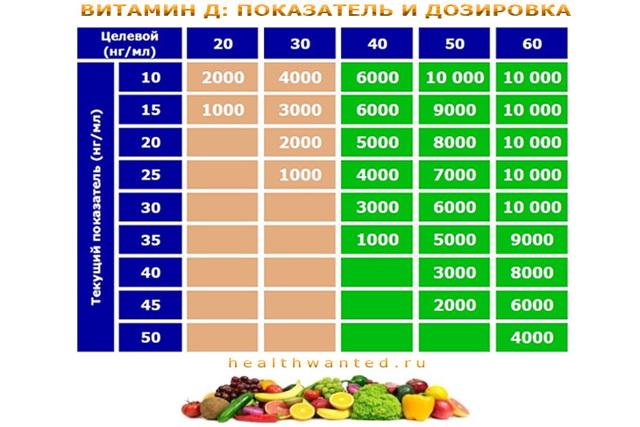 Витамин д3 норма в крови у женщин