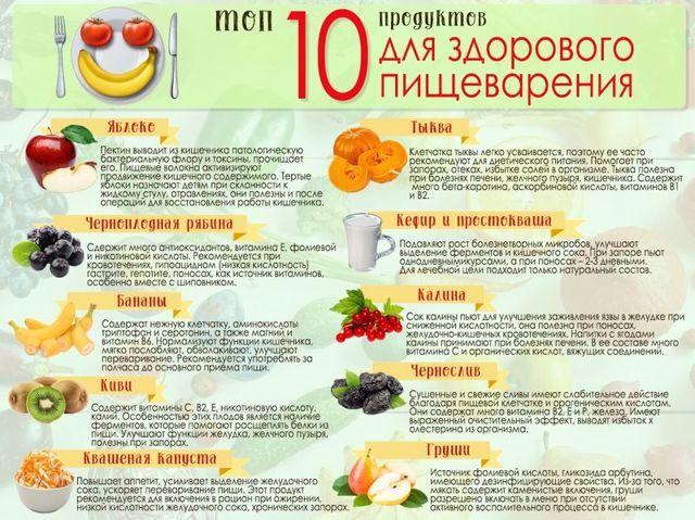 Витамины для желудка и кишечника