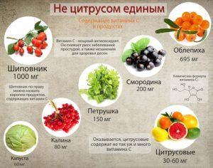 Витамины для улучшения обмена веществ в организме