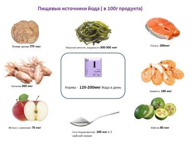 Какие витамины пить беременной на ранних сроках