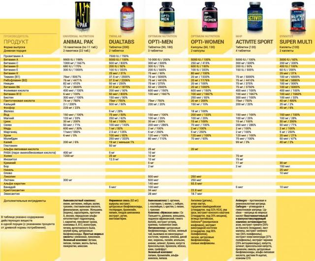 Какие витамины нужны при занятии бодибилдингом?