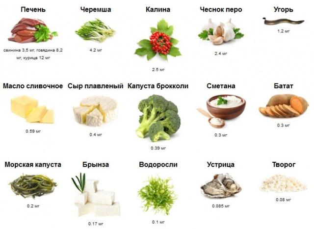 Витамин В15 (пангамовая кислота): для чего нужен организму, в каких продуктах и препаратах содержится