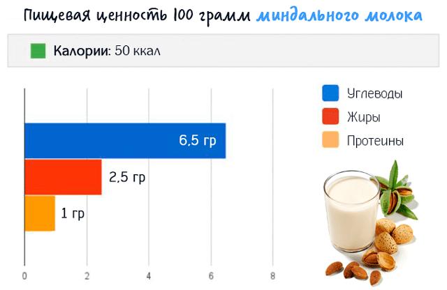 Миндальное молоко: польза и вред для организма