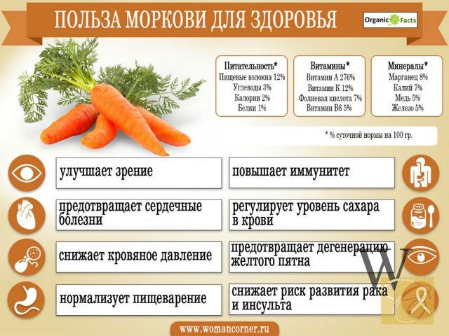 Морковный сок: польза и вред для организма
